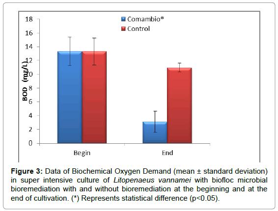 aquaculture-research-development-data-biochemical-Oxygen