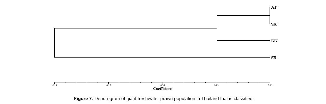 aquaculture-research-development-dendrogram