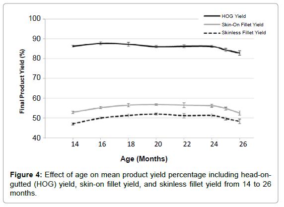 aquaculture-research-development-effect-age-mean-product