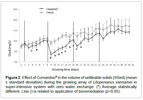 aquaculture-research-development-effect-comambio-volume