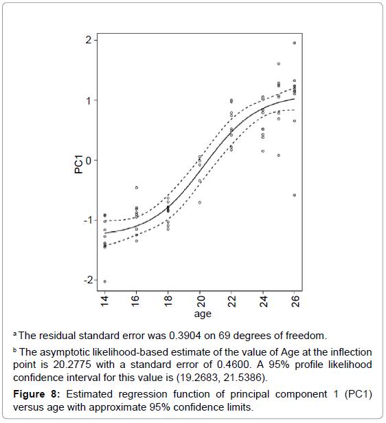 aquaculture-research-development-estimated-regression-function