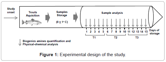 aquaculture-research-development-experimental-design
