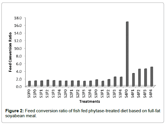 aquaculture-research-development-feed-conversion-ratio