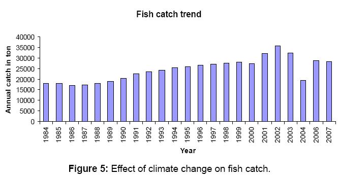 aquaculture-research-development-fishcatch