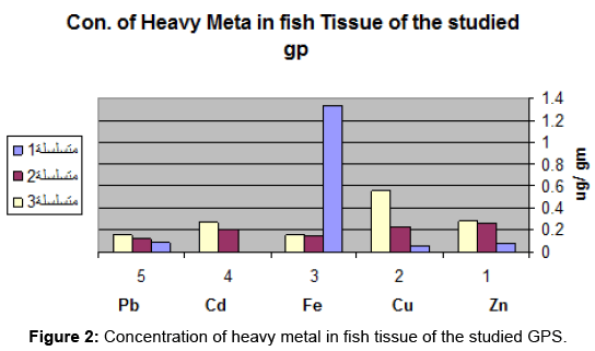 aquaculture-research-development-heavymetal