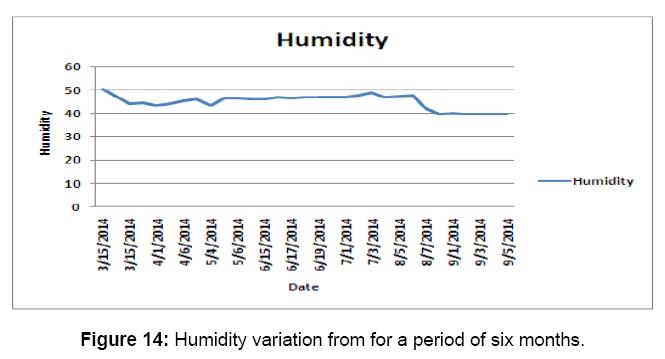 aquaculture-research-development-humidity
