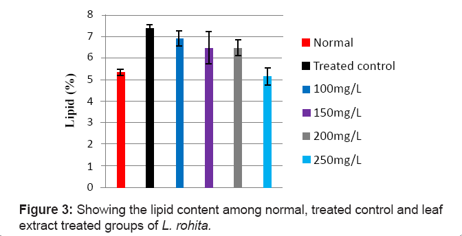 aquaculture-research-development-lipid-content-extract