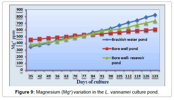 aquaculture-research-development-magnesium-variation