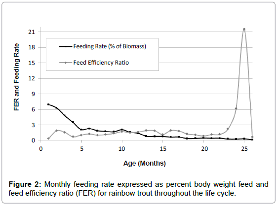 aquaculture-research-development-monthly-feeding-rate-percent
