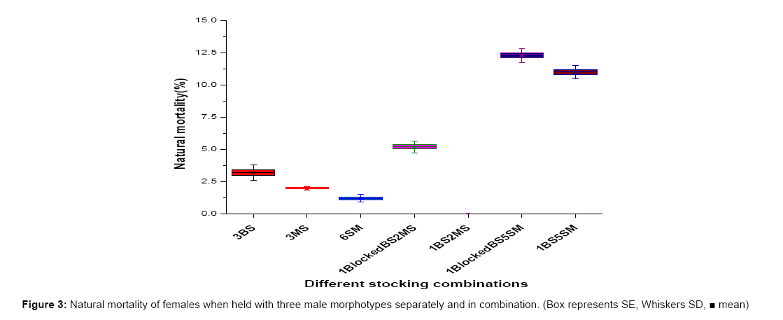 aquaculture-research-development-morphotypes
