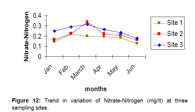 aquaculture-research-development-nitrogen