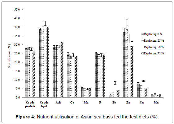 aquaculture-research-development-nutrient-utilisation-bass