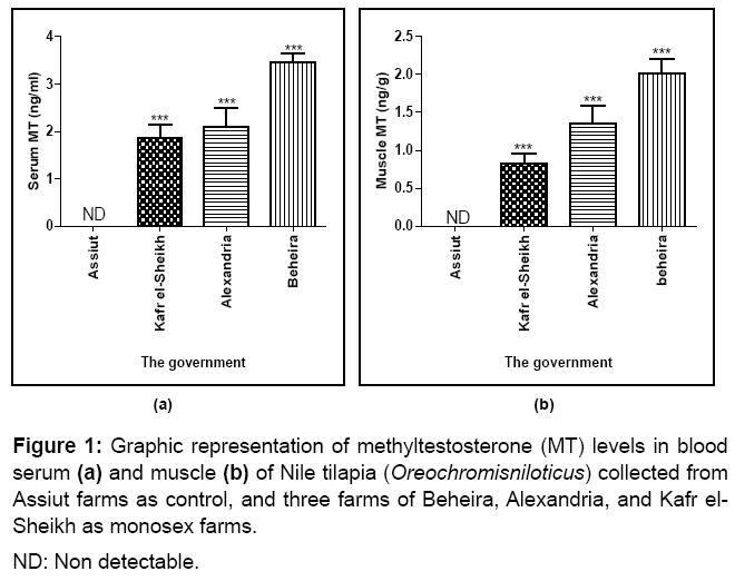 aquaculture-research-development-oreochromisniloticus