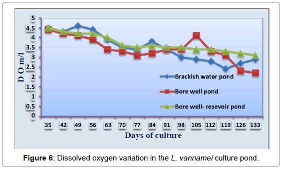 aquaculture-research-development-oxygen-variation