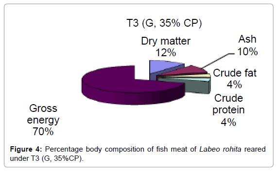 aquaculture-research-development-percentage-body-under-t3