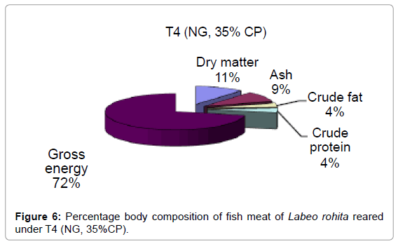 aquaculture-research-development-percentage-body-under