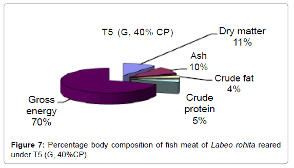 aquaculture-research-development-percentage-body-under-t5