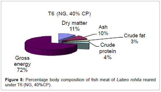 aquaculture-research-development-percentage-body-under-t6