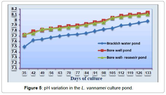 aquaculture-research-development-ph-variation