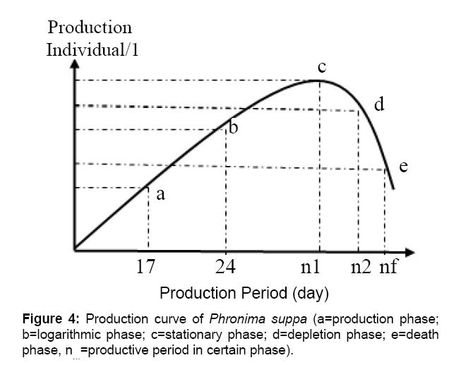 aquaculture-research-development-production-curve