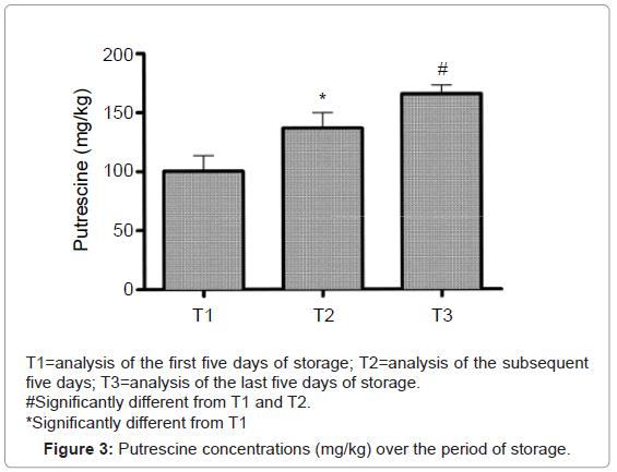 aquaculture-research-development-putrescine-period