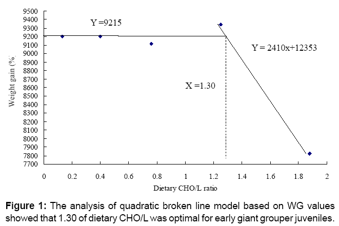 aquaculture-research-development-quadratic