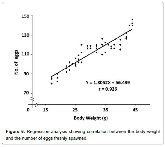aquaculture-research-development-regression-analysis