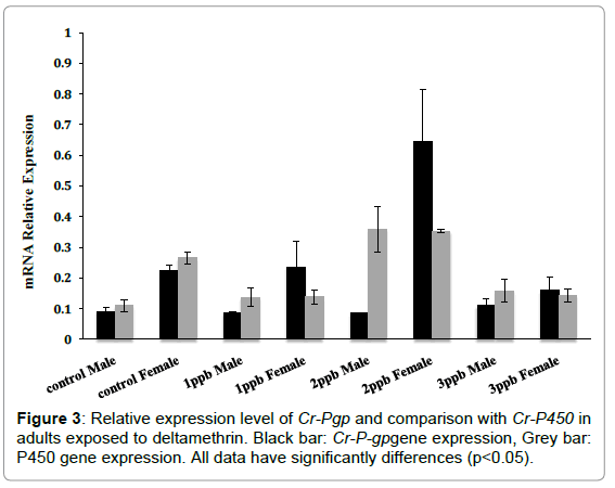aquaculture-research-development-relative-comparison