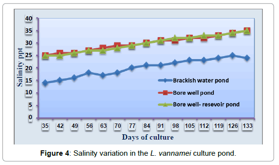 aquaculture-research-development-salinity-variation