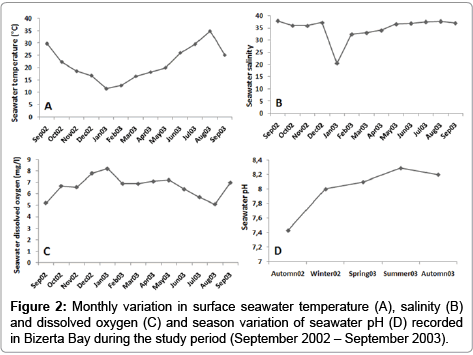 aquaculture-research-development-seawater-temperature