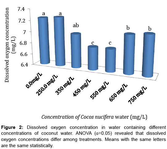 aquaculture-research-development-statistically