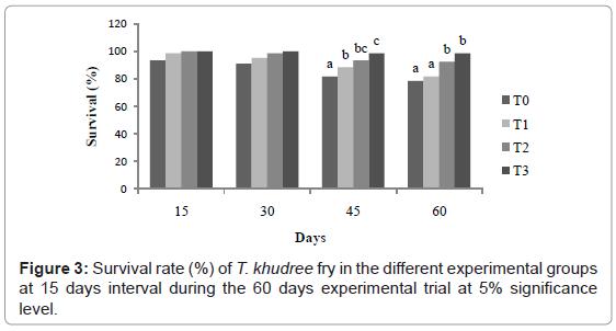 aquaculture-research-development-survival-rate-experimental