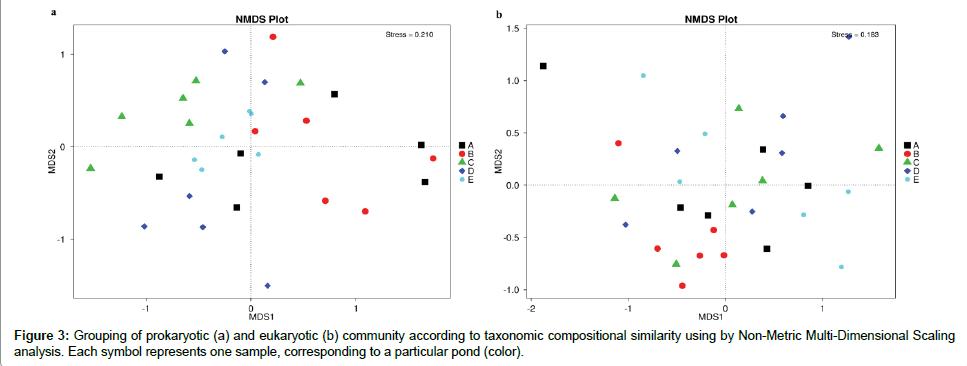 aquaculture-research-development-taxonomic-compositional