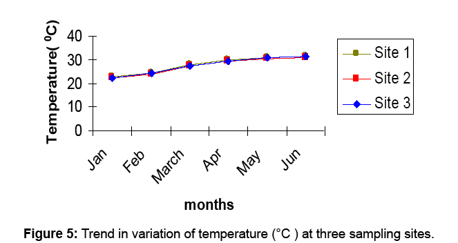 aquaculture-research-development-temperature