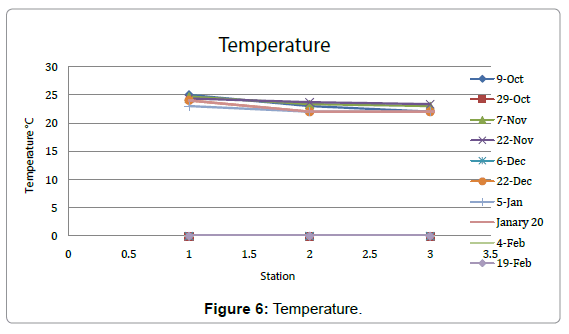 aquaculture-research-development-temperature