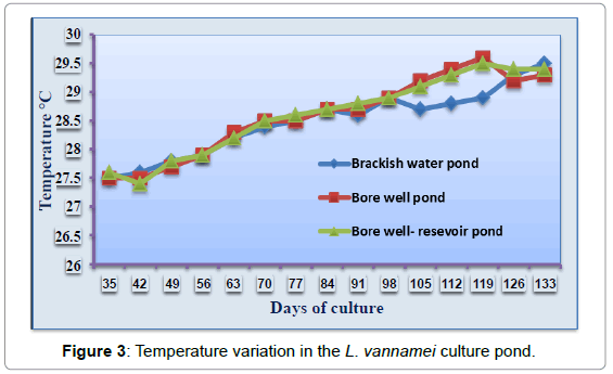 aquaculture-research-development-temperature-variation