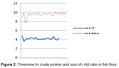 aquaculture-research-development-threonine-crude-protein