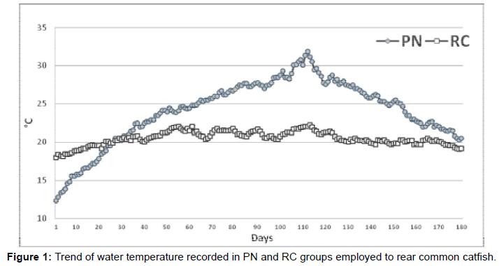 aquaculture-research-development-trend-water-temperature
