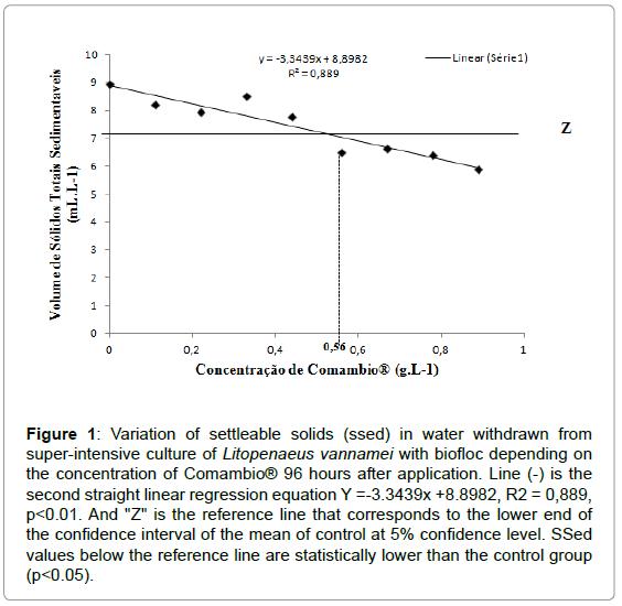 aquaculture-research-development-variation-settleable-solids
