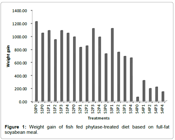 aquaculture-research-development-weight-gain-fish-fed