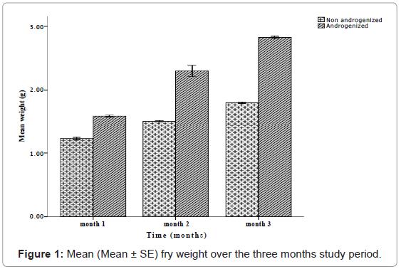 aquaculture-research-development-weight-study-period
