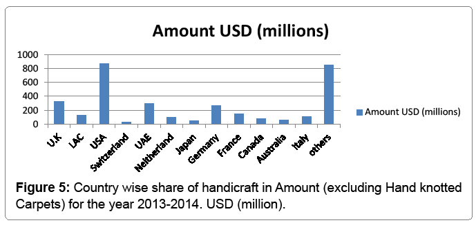 The Sector Of Handicrafts And Its Share In Indian Economy Omics