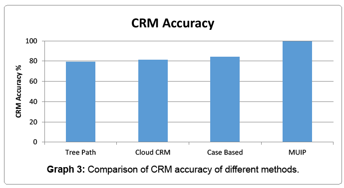arabian-business-management-crm-accuracy