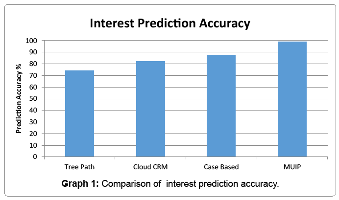 arabian-business-management-interest-prediction-accuracy