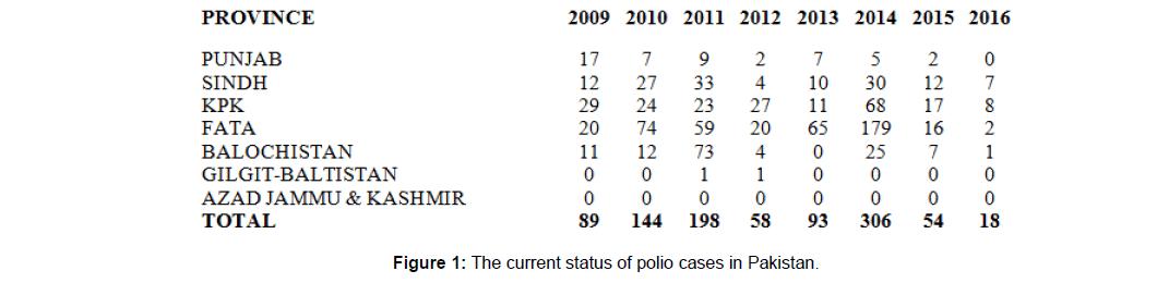 arabian-business-management-polio-cases
