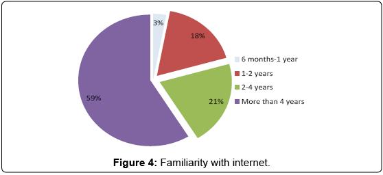 arabian-business-management-review-Familiarity-internet