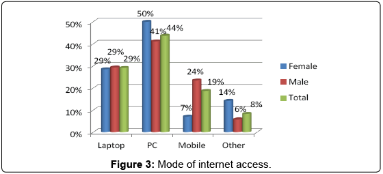 arabian-business-management-review-Mode-internet-access