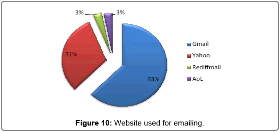 arabian-business-management-review-Website-emailing