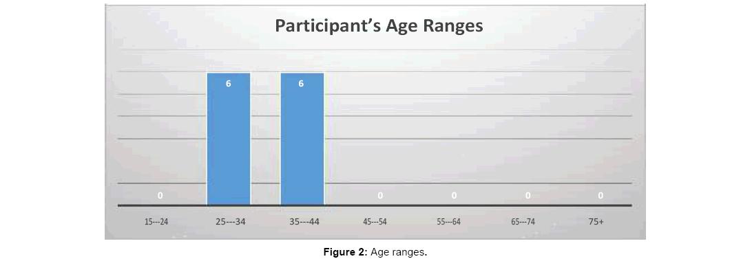 arabian-business-management-review-ageranges