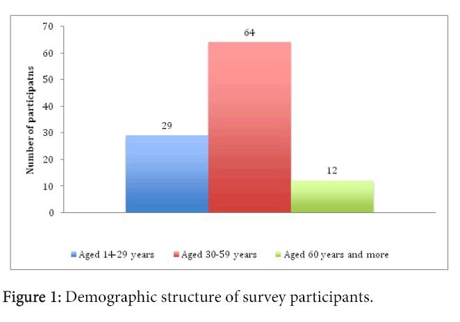 arabian-business-management-review-demographic
